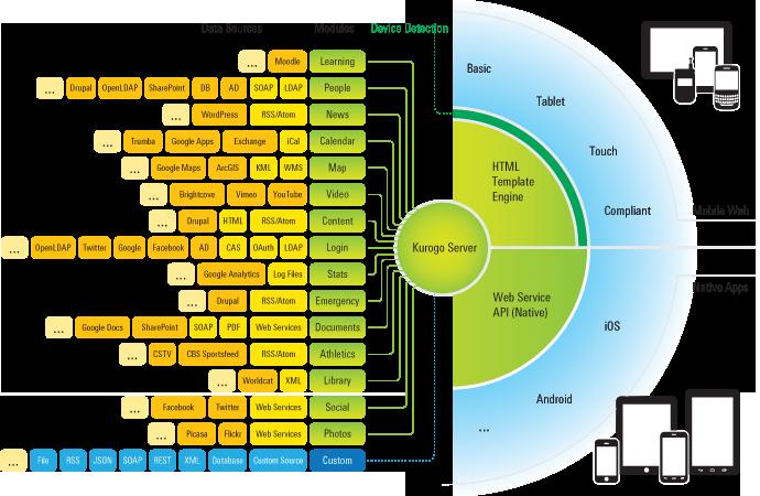kurogo flow chart